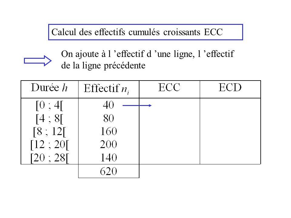 Calcul des effectifs cumulés croissants ECC On ajoute à l effectif d une ligne, l effectif de la ligne précédente
