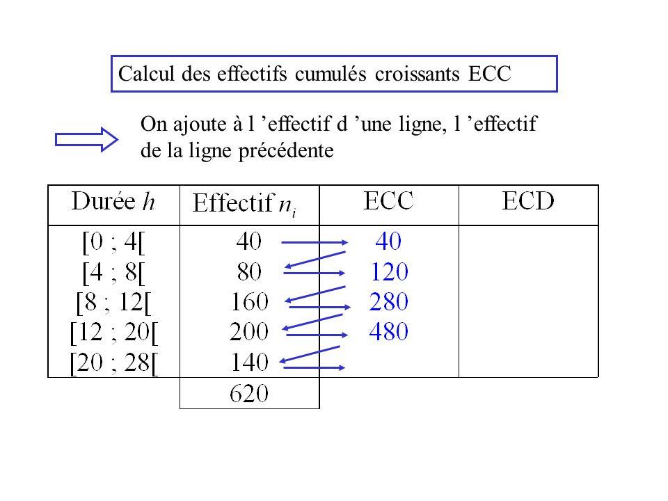 Calcul des effectifs cumulés croissants ECC On ajoute à l effectif d une ligne, l effectif de la ligne précédente On obtient toujours l effectif total : N