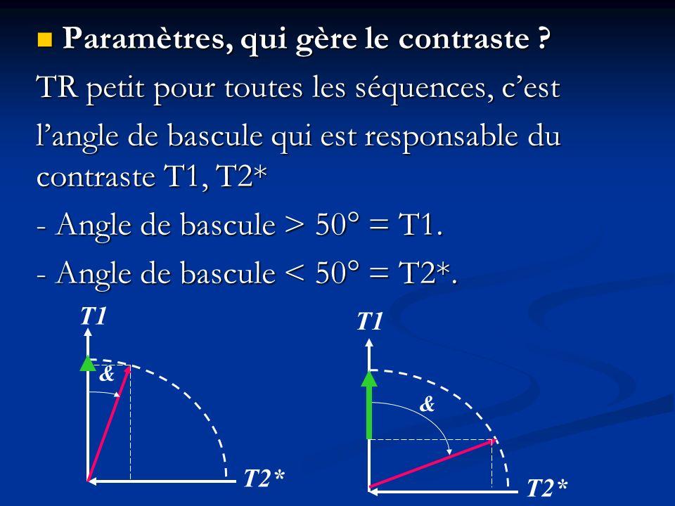 Paramètres, qui gère le contraste ? Paramètres, qui gère le contraste ? TR petit pour toutes les séquences, cest langle de bascule qui est responsable
