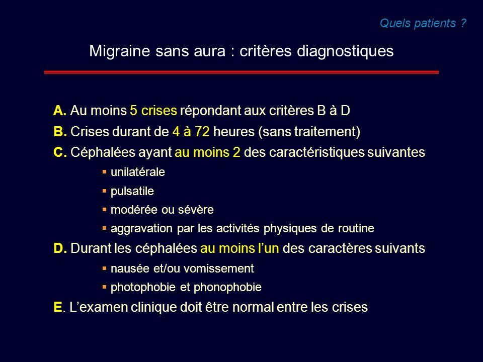 Migraine sans aura : critères diagnostiques A. Au moins 5 crises répondant aux critères B à D B. Crises durant de 4 à 72 heures (sans traitement) C. C