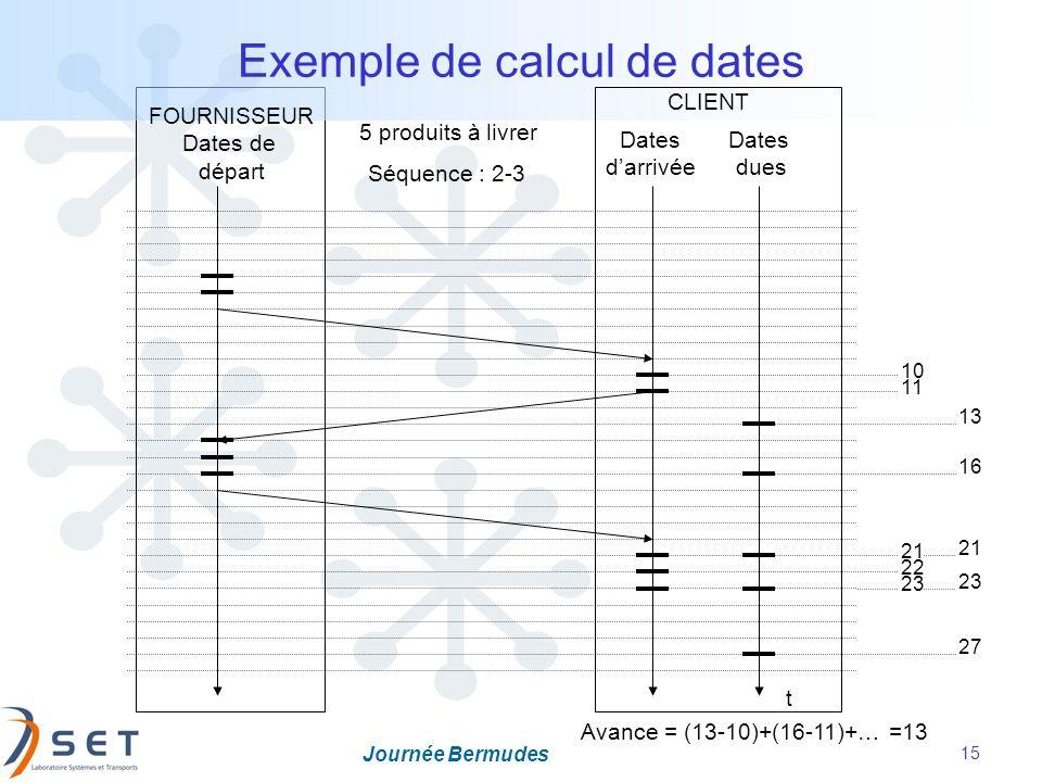 Journée Bermudes 15 Exemple de calcul de dates FOURNISSEUR Dates de départ Dates darrivée Dates dues CLIENT Séquence : 2-3 t 5 produits à livrer 10 11