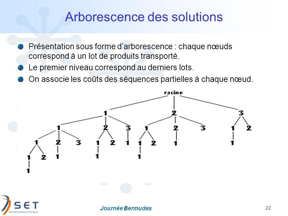 Journée Bermudes 22 Arborescence des solutions Présentation sous forme darborescence : chaque nœuds correspond à un lot de produits transporté. Le pre