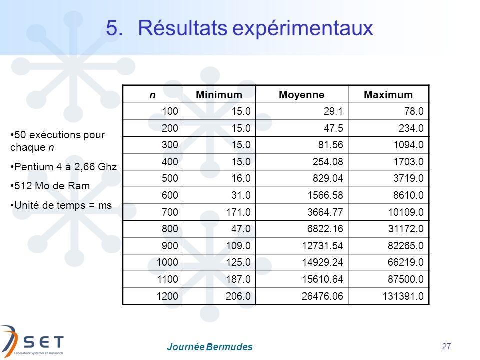 Journée Bermudes 27 5.Résultats expérimentaux nMinimumMoyenneMaximum 10015.029.178.0 20015.047.5234.0 30015.081.561094.0 40015.0254.081703.0 50016.082