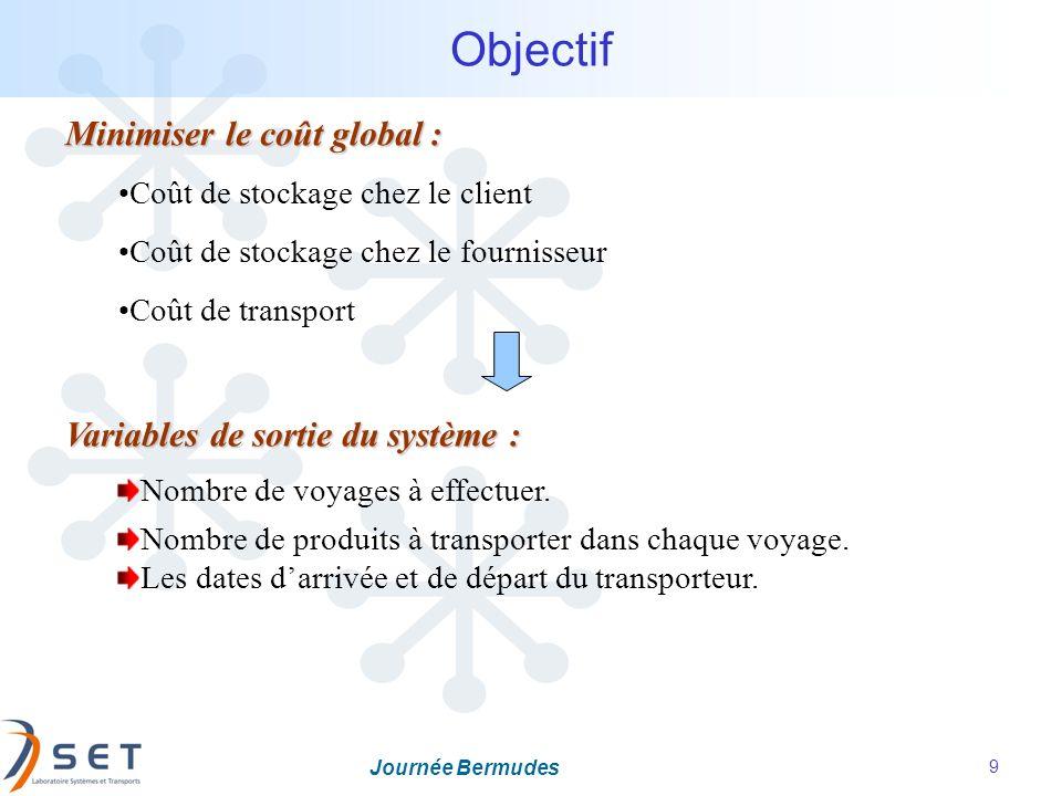 Journée Bermudes 9 Minimiser le coût global : Coût de stockage chez le client Coût de stockage chez le fournisseur Coût de transport Objectif Variable