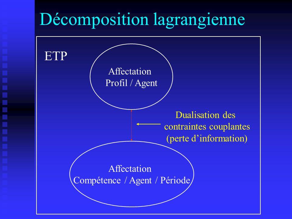Décomposition lagrangienne Affectation Profil / Agent Affectation Compétence / Agent / Période Dualisation des contraintes couplantes (perte dinformat