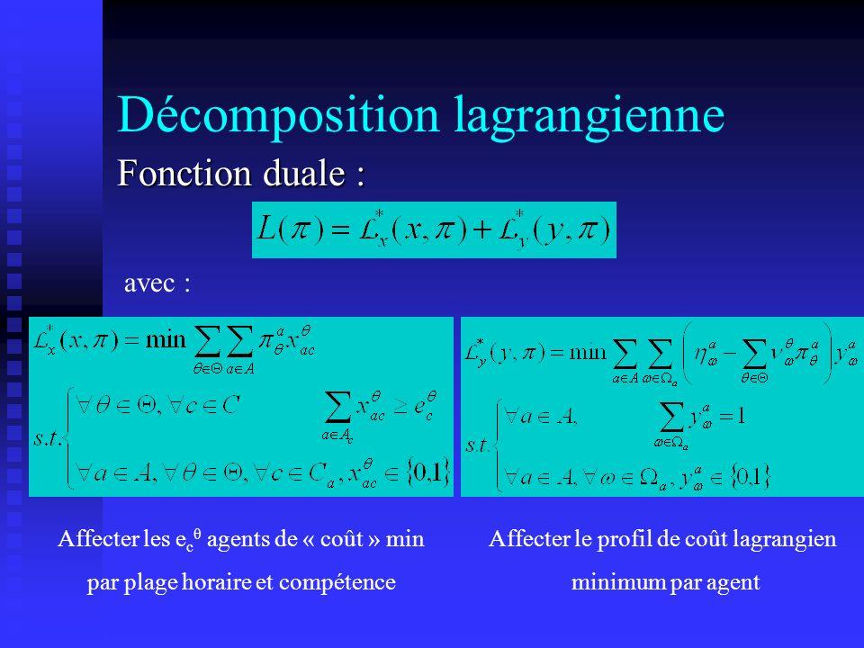 Fonction duale : avec : Affecter le profil de coût lagrangien minimum par agent Affecter les e c θ agents de « coût » min par plage horaire et compéte