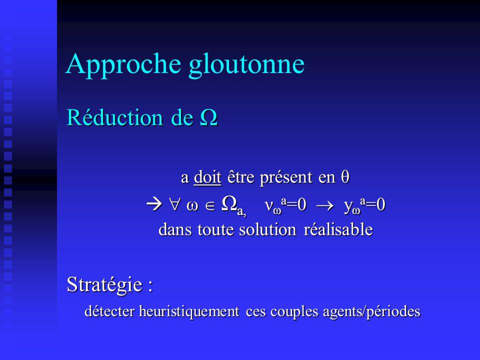Approche gloutonne Réduction de Ω a doit être présent en θ ω Ω a, ν ω a =0 y ω a =0 ω Ω a, ν ω a =0 y ω a =0 dans toute solution réalisable Stratégie