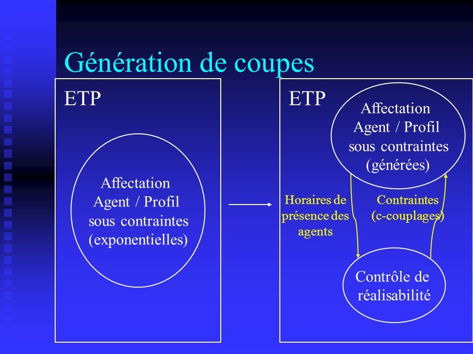 Affectation Agent / Profil sous contraintes (générées) Contrôle de réalisabilité ETP Horaires de présence des agents Contraintes (c-couplages) Affecta