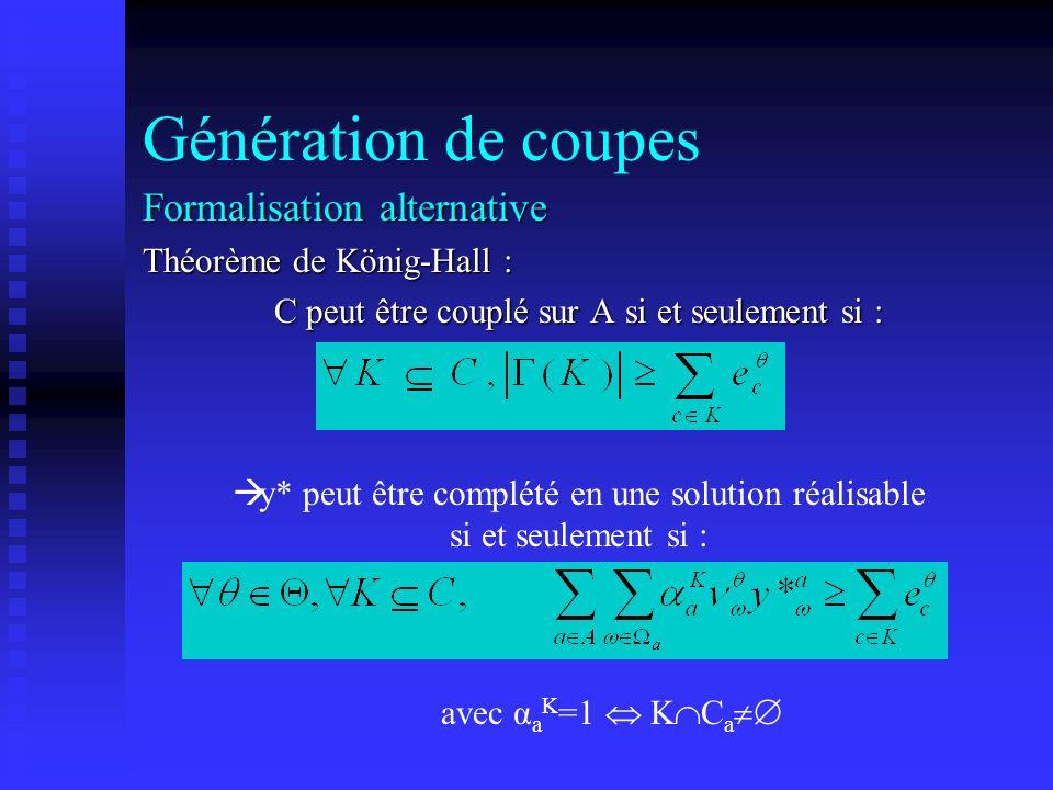 Génération de coupes Formalisation alternative Théorème de König-Hall : C peut être couplé sur A si et seulement si : y* peut être complété en une sol