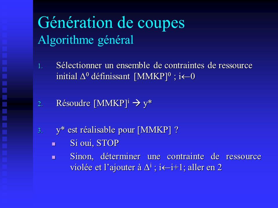 Génération de coupes Algorithme général 1. Sélectionner un ensemble de contraintes de ressource initial Δ 0 définissant [MMKP] 0 ; i 0 2. Résoudre [MM