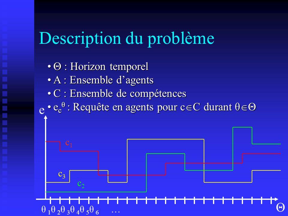 A : ensemble dagents Compétences maîtrisées C a CCompétences maîtrisées C a C Ensemble de profils horaires sur lhorizonEnsemble de profils horaires sur lhorizon Description du problème Θ θ 1 θ 2 θ 3 θ 4 θ 5 θ 6 … … ω1ω1 ω2ω2 ωnωn ω n-1