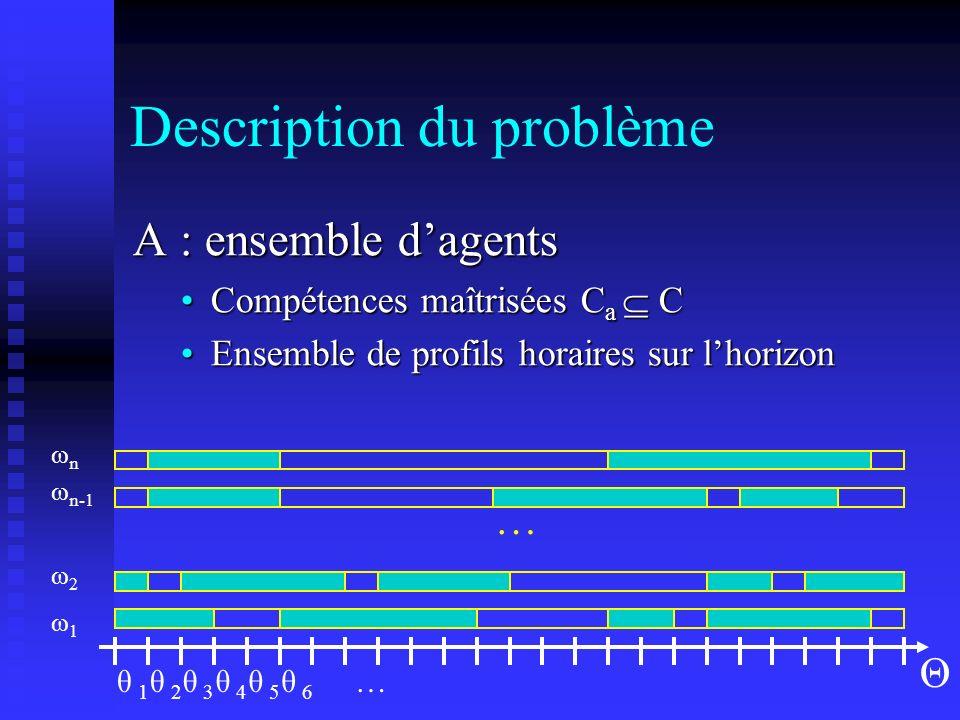 Description du problème PHH (1 semaine) Roulements (2-5 semaines) Profils horaires (horizon) Règles contractuelles Congés Législation du travail Coûts horaires