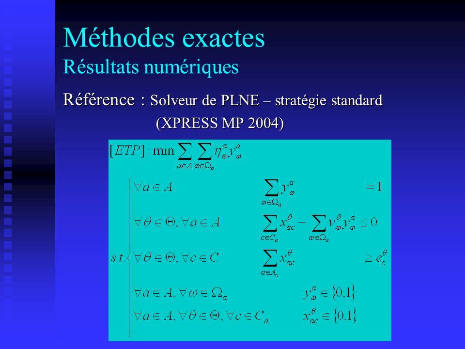 Méthodes exactes Résultats numériques Référence : Solveur de PLNE – stratégie standard (XPRESS MP 2004)