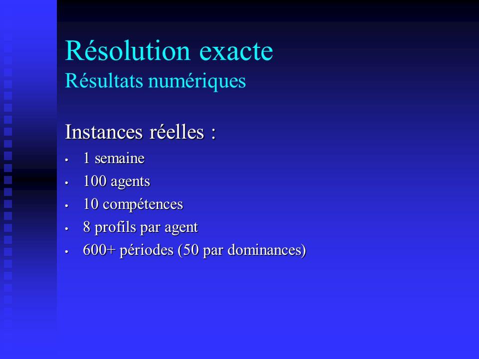 Instances réelles : 1 semaine 1 semaine 100 agents 100 agents 10 compétences 10 compétences 8 profils par agent 8 profils par agent 600+ périodes (50