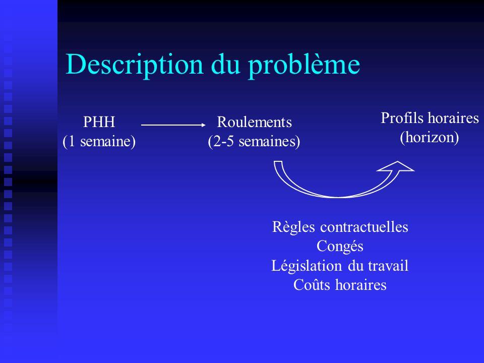 Décomposition de Benders J={1,…,q} : cut = { fy + v j (d – fy), j J } Programme maître : [PM] : min y z s.c.