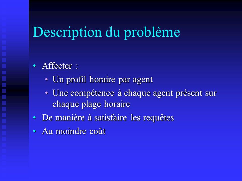 Décomposition de Benders Algorithme général : LB = - ; UB = + cut = ; choisir ŷ Y Tant que UB-LB> faire Résoudre [DSP(ŷ)] : max {v(d – Fŷ) / vD c } v* Si f ŷ+v*(d-Fŷ) > LB alors cut = cut { f ŷ+v*(d-Fŷ) z } UB = min {UB, f ŷ+v*(d-Fŷ) } Sinon STOP : solution optimale Fin Si Résoudre [PM]:min { z / cut, y Y } y*, coût z* LB=max { LB, z* } ŷ = y* Fin Tant que