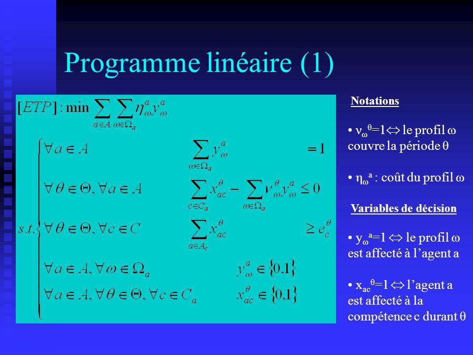 Programme linéaire (1) Notations ν ω θ =1 le profil ω couvre la période θ η ω a : coût du profil ω Variables de décision y ω a =1 le profil ω est affe