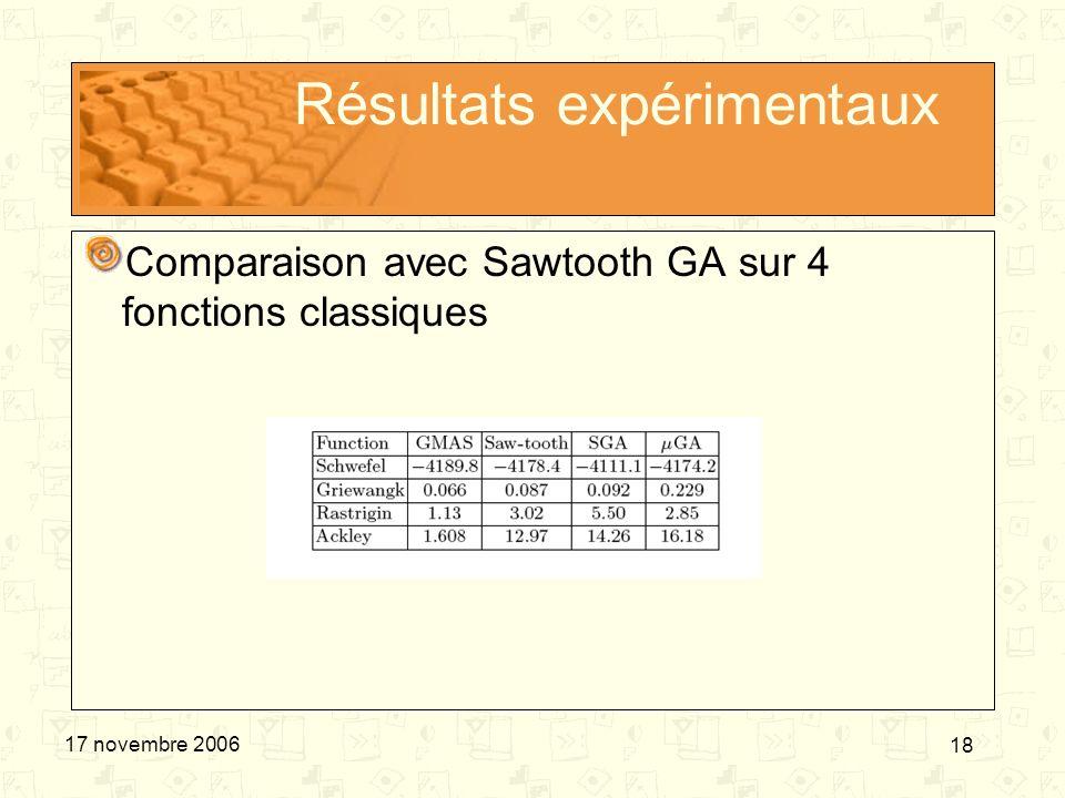 18 17 novembre 2006 Résultats expérimentaux Comparaison avec Sawtooth GA sur 4 fonctions classiques