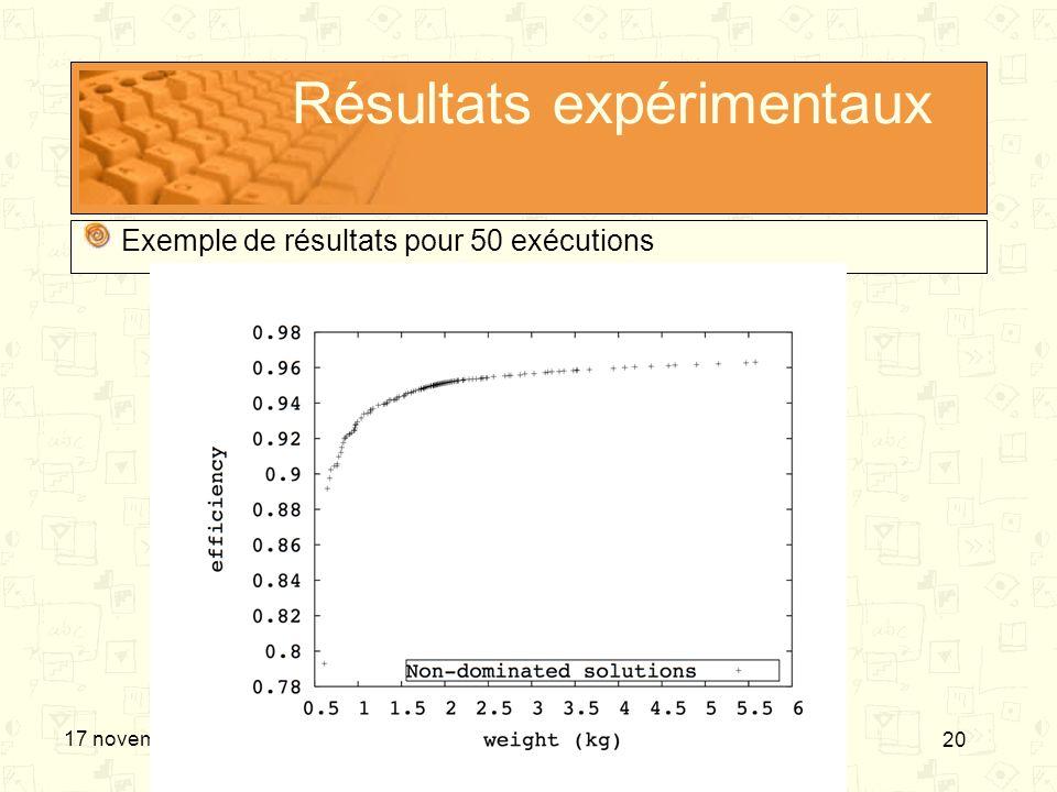 20 17 novembre 2006 Résultats expérimentaux Exemple de résultats pour 50 exécutions