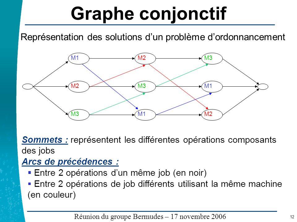 Légende …… Réunion du groupe Bermudes – 17 novembre 2006 12 Graphe conjonctif Sommets : représentent les différentes opérations composants des jobs Ar