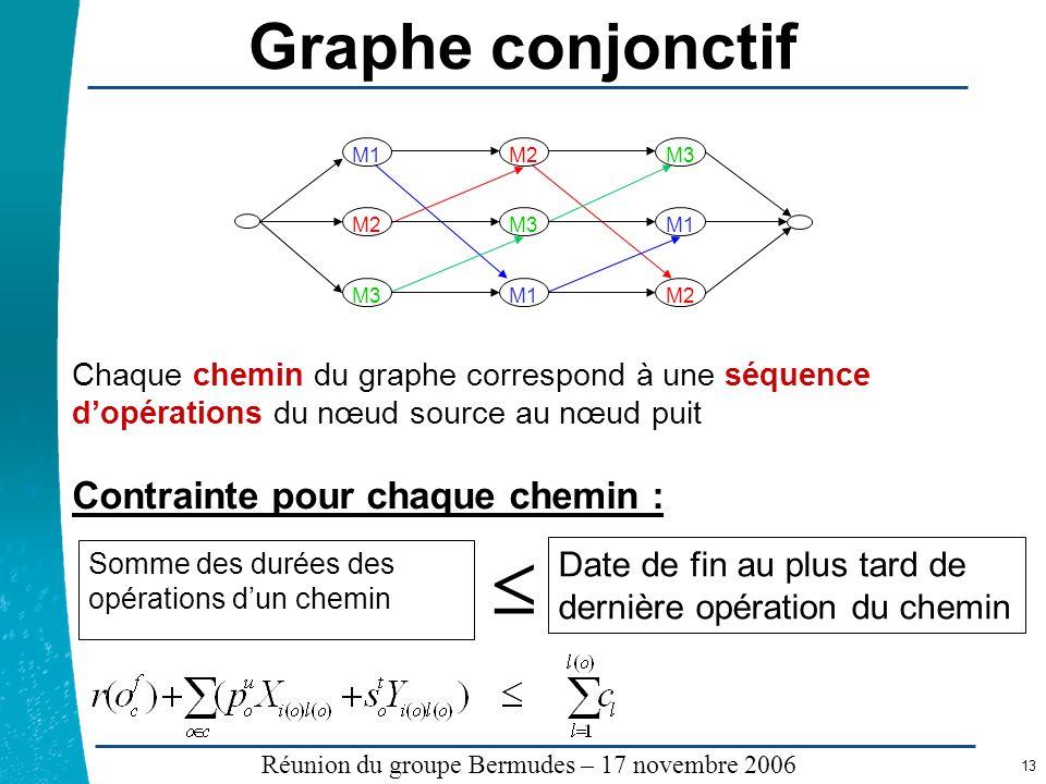 Légende …… Réunion du groupe Bermudes – 17 novembre 2006 13 Graphe conjonctif Chaque chemin du graphe correspond à une séquence dopérations du nœud so