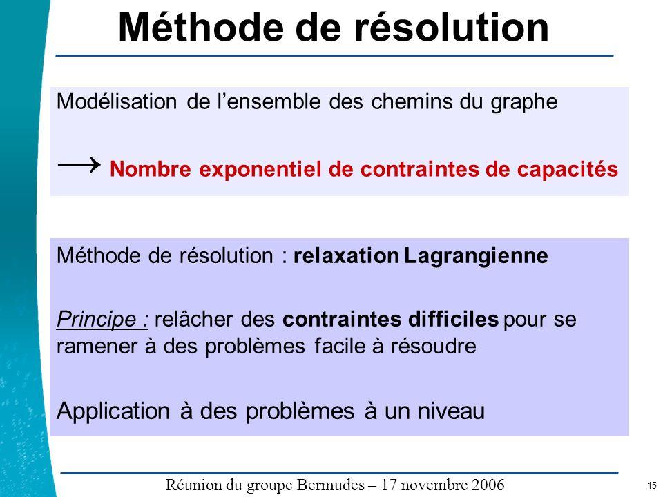 Légende …… Réunion du groupe Bermudes – 17 novembre 2006 15 Méthode de résolution Modélisation de lensemble des chemins du graphe Nombre exponentiel d