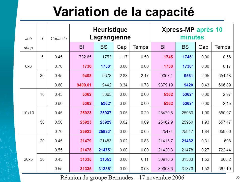 Légende …… Réunion du groupe Bermudes – 17 novembre 2006 22 Variation de la capacité JobTCapacité Heuristique Lagrangienne Xpress-MP après 10 minutes