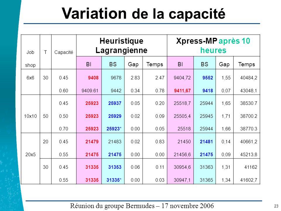 Légende …… Réunion du groupe Bermudes – 17 novembre 2006 23 Variation de la capacité JobTCapacité Heuristique Lagrangienne Xpress-MP après 10 heures s