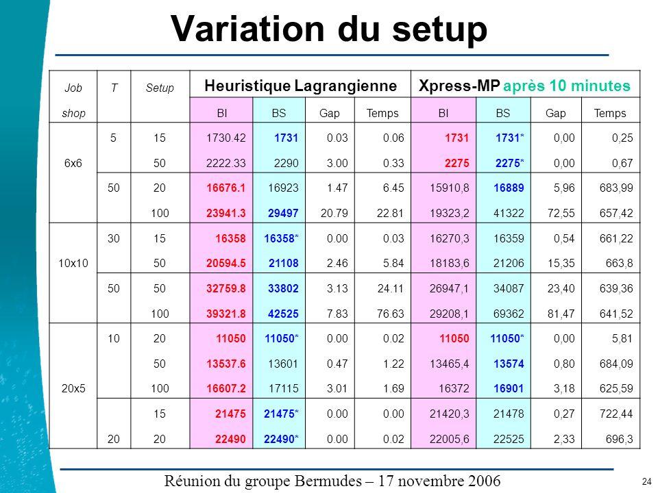 Légende …… Réunion du groupe Bermudes – 17 novembre 2006 24 Variation du setup JobTSetup Heuristique LagrangienneXpress-MP après 10 minutes shop BIBSG