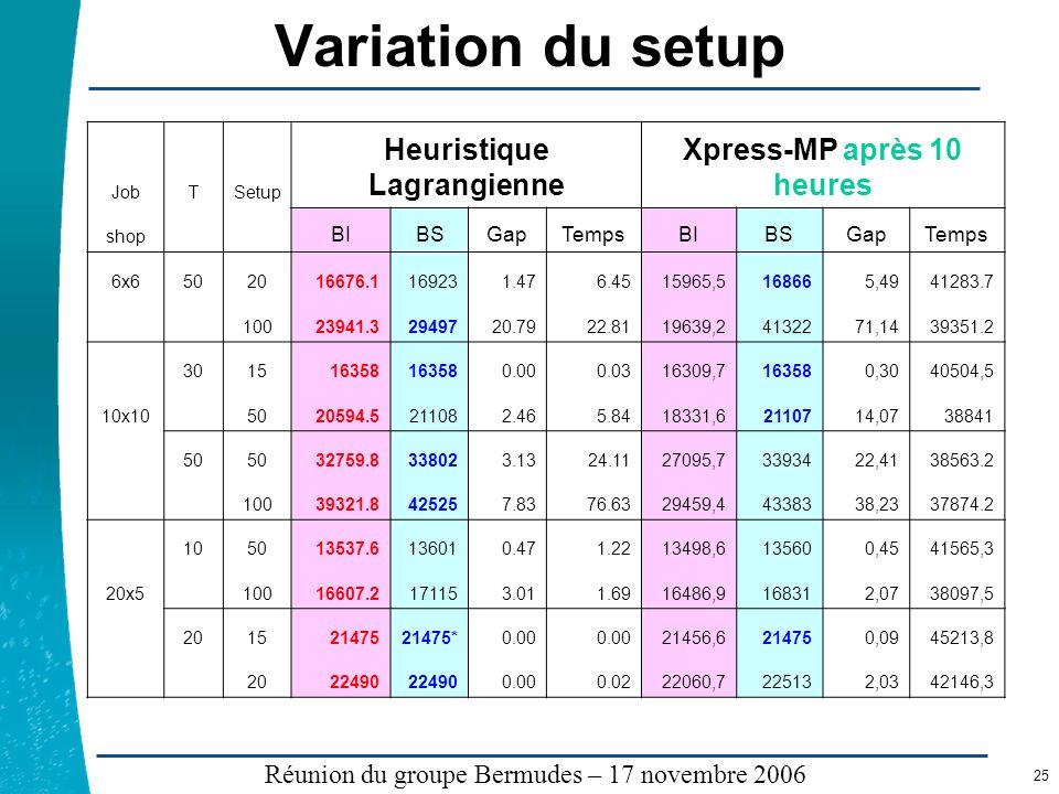 Légende …… Réunion du groupe Bermudes – 17 novembre 2006 25 Variation du setup JobTSetup Heuristique Lagrangienne Xpress-MP après 10 heures shop BIBSG
