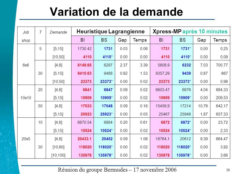Légende …… Réunion du groupe Bermudes – 17 novembre 2006 26 Variation de la demande JobTDemande Heuristique LagrangienneXpress-MP après 10 minutes sho