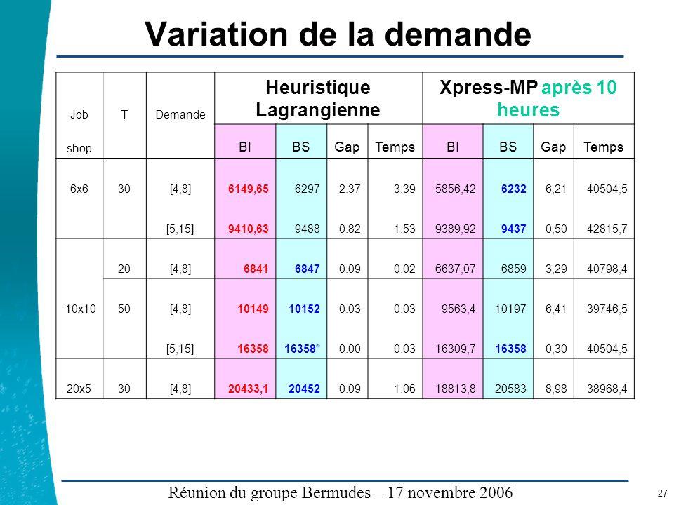 Légende …… Réunion du groupe Bermudes – 17 novembre 2006 27 Variation de la demande JobTDemande Heuristique Lagrangienne Xpress-MP après 10 heures sho