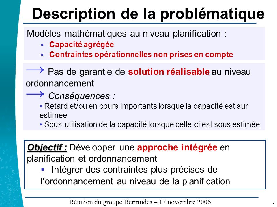 Légende …… Réunion du groupe Bermudes – 17 novembre 2006 6 Exemple 2 produits A et B 3 machines M1, M2, M3 T = 60 unité de temps Durée de production par unité de produit : P A (M1) = 2 P A (M2) = 1 P A (M3) = 1 P B (M1) = 3 P B (M2) = 1 P B (M3) = 2 X i = quantités à produire de larticle i Contraintes de capacité agrégées: Plan de production « réalisable »: X A = X B = 10