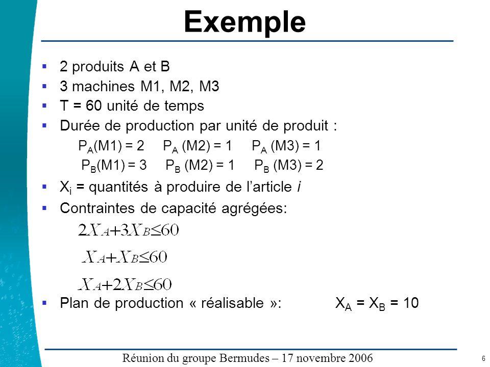 Légende …… Réunion du groupe Bermudes – 17 novembre 2006 6 Exemple 2 produits A et B 3 machines M1, M2, M3 T = 60 unité de temps Durée de production p