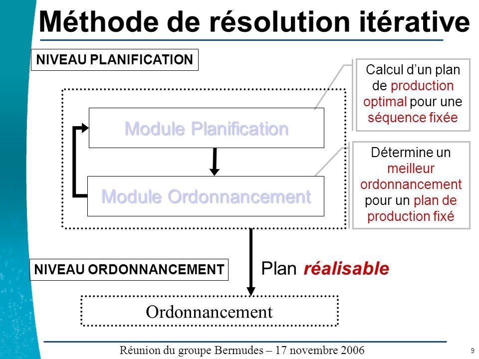 Légende …… Réunion du groupe Bermudes – 17 novembre 2006 9 Méthode de résolution itérative Calcul dun plan de production optimal pour une séquence fix