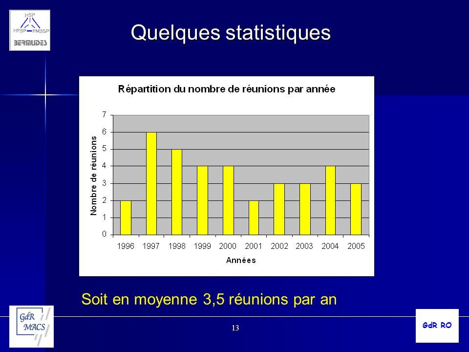 13 Quelques statistiques Soit en moyenne 3,5 réunions par an GdR RO