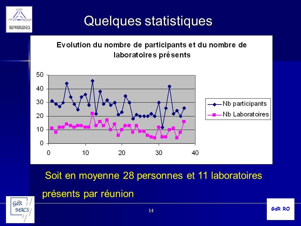 14 Quelques statistiques GdR RO Soit en moyenne 28 personnes et 11 laboratoires présents par réunion