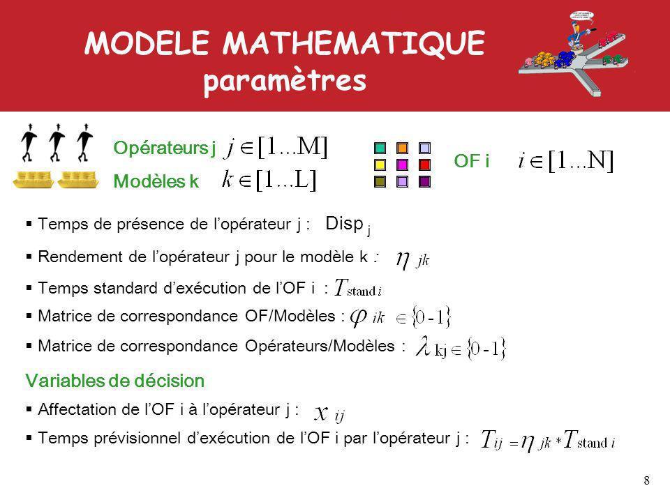 MODELE MATHEMATIQUE paramètres 8 Opérateurs j Modèles k OF i Temps de présence de lopérateur j : Disp j Rendement de lopérateur j pour le modèle k : Temps standard dexécution de lOF i : Matrice de correspondance OF/Modèles : Matrice de correspondance Opérateurs/Modèles : Affectation de lOF i à lopérateur j : Temps prévisionnel dexécution de lOF i par lopérateur j : Variables de décision