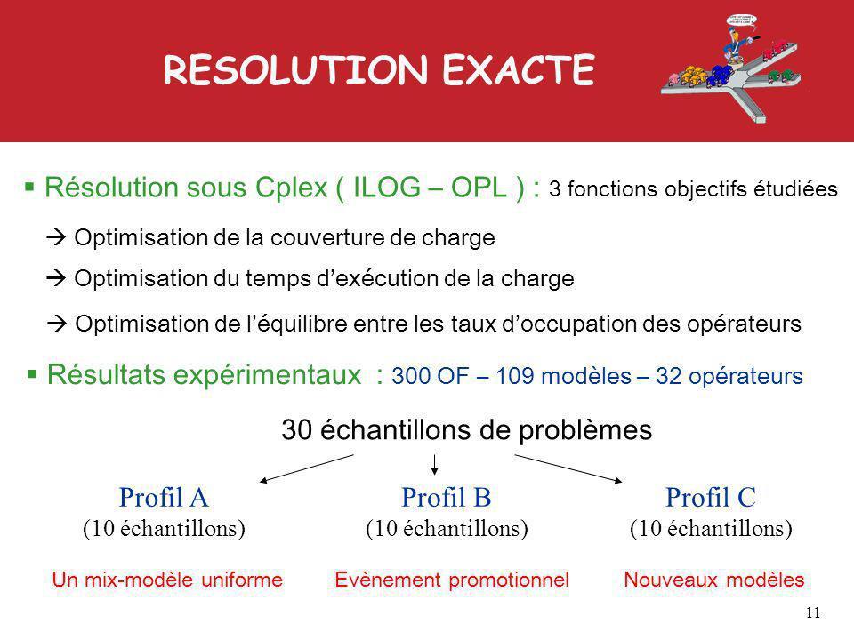 RESOLUTION EXACTE Résolution sous Cplex ( ILOG – OPL ) : 3 fonctions objectifs étudiées Optimisation du temps dexécution de la charge Optimisation de léquilibre entre les taux doccupation des opérateurs Optimisation de la couverture de charge Résultats expérimentaux : 300 OF – 109 modèles – 32 opérateurs 30 échantillons de problèmes Profil A (10 échantillons) Profil B (10 échantillons) Profil C (10 échantillons) Un mix-modèle uniformeEvènement promotionnelNouveaux modèles 11