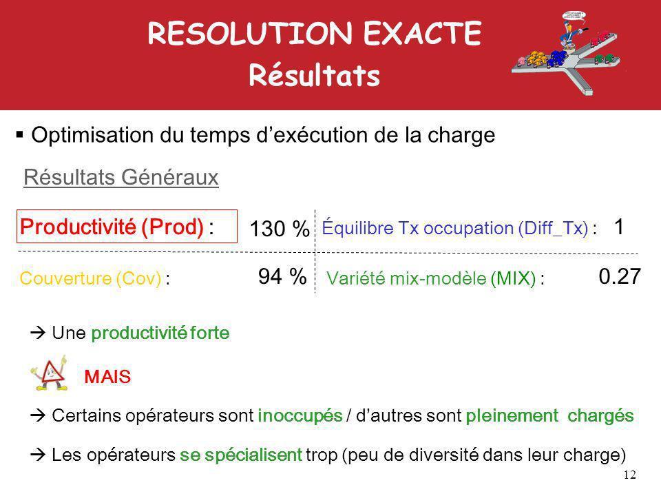 RESOLUTION EXACTE Résultats Optimisation du temps dexécution de la charge Productivité (Prod) : Couverture (Cov) : Équilibre Tx occupation (Diff_Tx) : Variété mix-modèle (MIX) : Résultats Généraux 130 % 94 % 1 0.27 Une productivité forte MAIS Certains opérateurs sont inoccupés / dautres sont pleinement chargés Les opérateurs se spécialisent trop (peu de diversité dans leur charge) 12