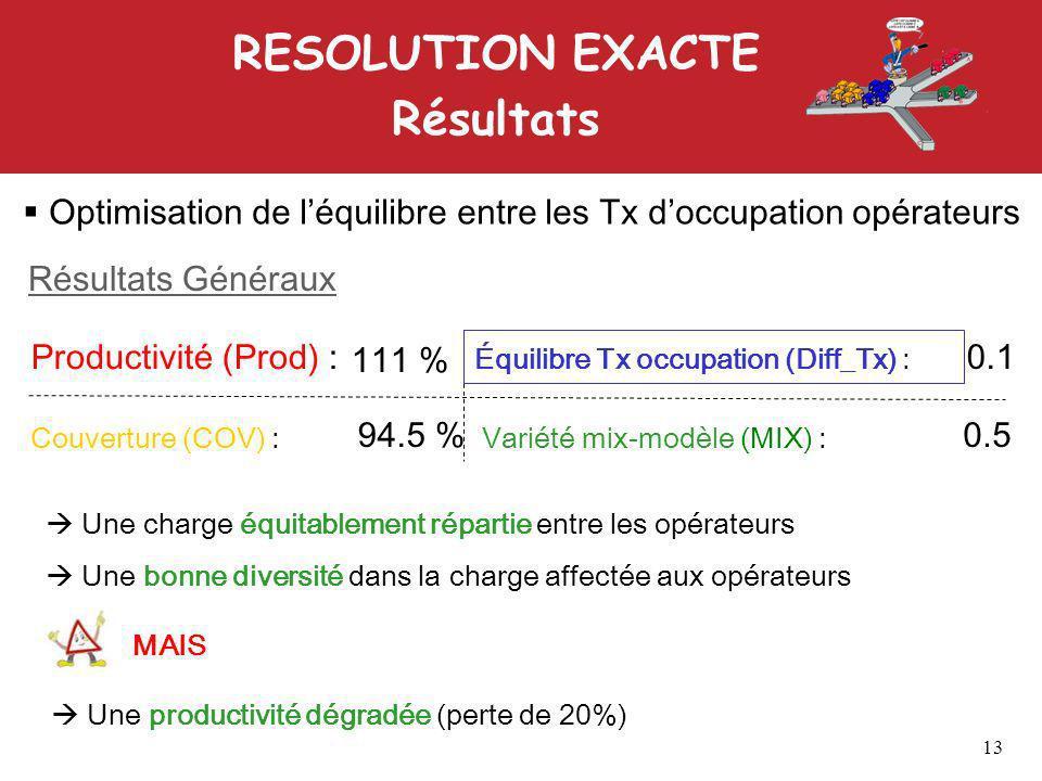 RESOLUTION EXACTE Résultats Optimisation de léquilibre entre les Tx doccupation opérateurs Une charge équitablement répartie entre les opérateurs Une bonne diversité dans la charge affectée aux opérateurs MAIS Une productivité dégradée (perte de 20%) Résultats Généraux Productivité (Prod) : Couverture (COV) : Équilibre Tx occupation (Diff_Tx) : Variété mix-modèle (MIX) : 111 % 94.5 % 0.1 0.5 13