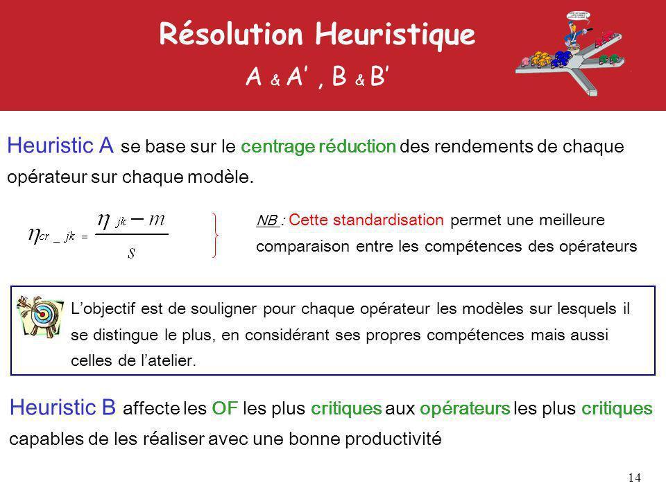 Résolution Heuristique A & A, B & B Heuristic A se base sur le centrage réduction des rendements de chaque opérateur sur chaque modèle.