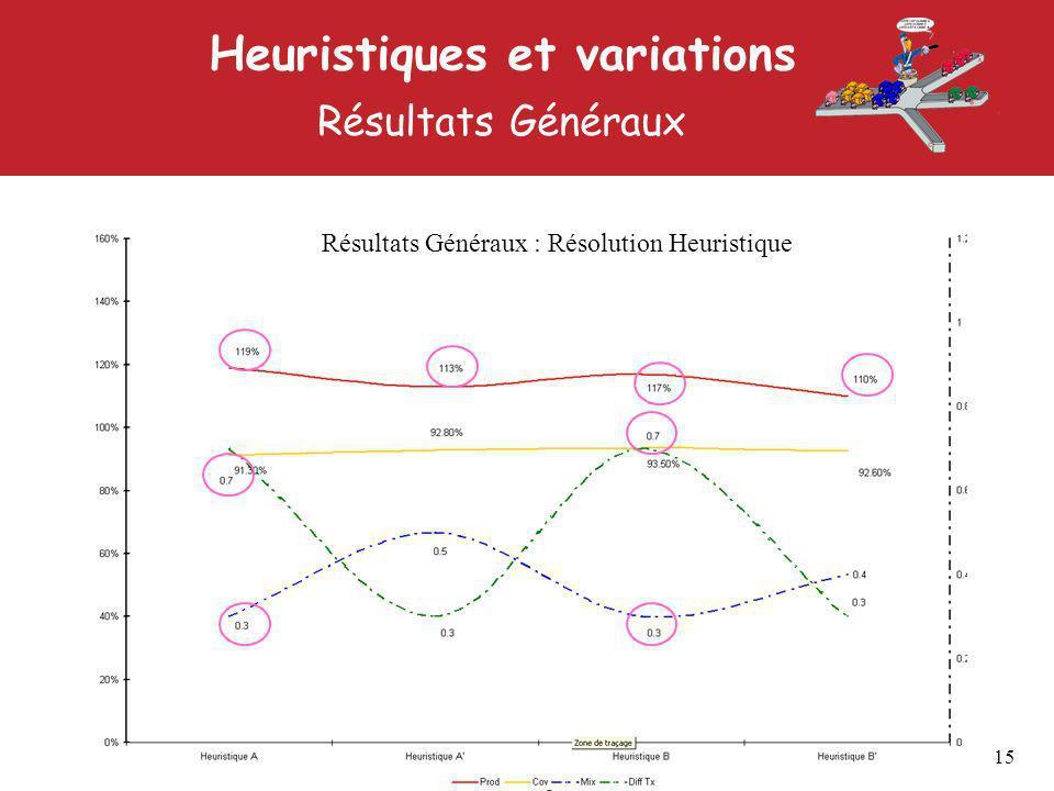 Résultats Généraux : Résolution Heuristique Heuristiques et variations Résultats Généraux 15