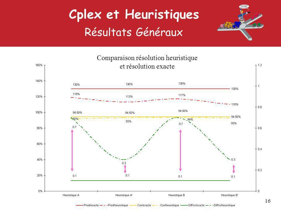 Cplex et Heuristiques Résultats Généraux 16 Comparaison résolution heuristique et résolution exacte