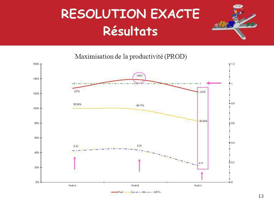 RESOLUTION EXACTE Résultats 13 Maximisation de la productivité (PROD)