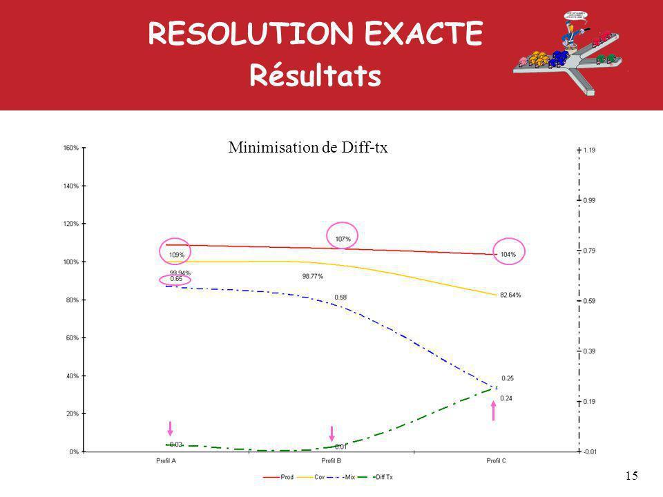 RESOLUTION EXACTE Résultats 15 Minimisation de Diff-tx