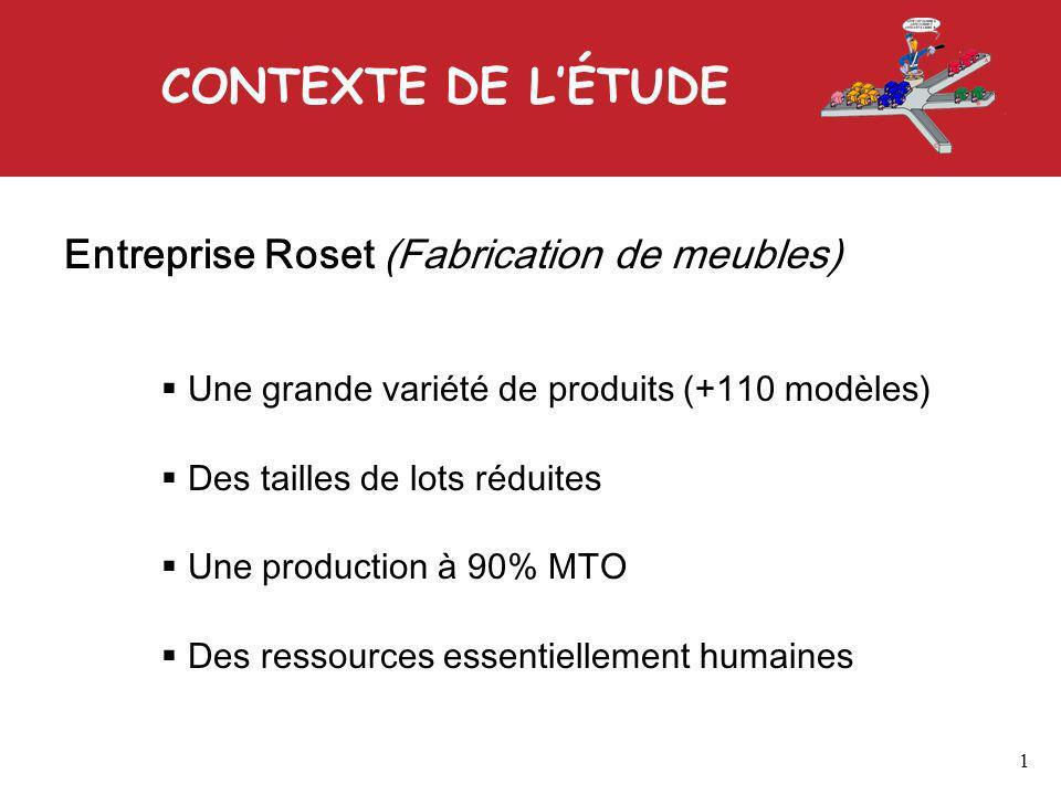 CONTEXTE DE LÉTUDE Entreprise Roset (Fabrication de meubles) Une grande variété de produits (+110 modèles) Des tailles de lots réduites Une production à 90% MTO Des ressources essentiellement humaines 1