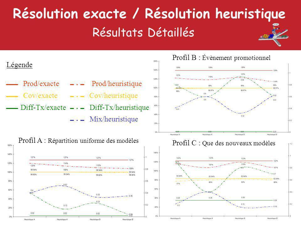 Résolution exacte / Résolution heuristique Résultats Détaillés 19 Prod/exacteProd/heuristique Cov/exacteCov/heuristique Diff-Tx/exacteDiff-Tx/heuristique Mix/heuristique Profil A : Répartition uniforme des modèles Profil B : Évènement promotionnel Profil C : Que des nouveaux modèles Légende