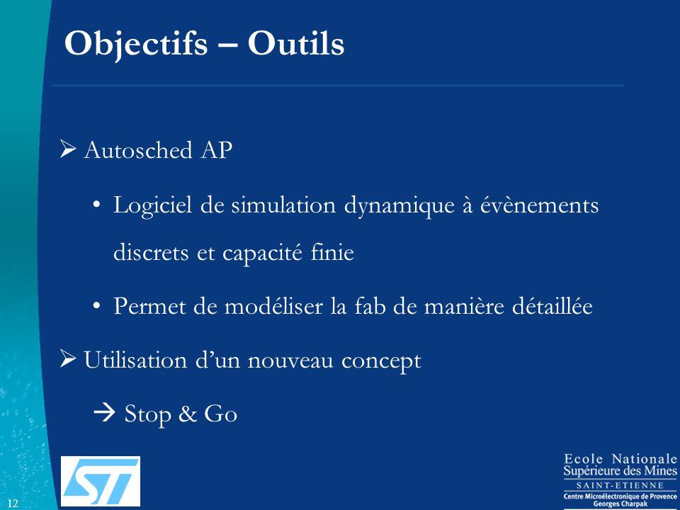 12 Objectifs – Outils Autosched AP Logiciel de simulation dynamique à évènements discrets et capacité finie Permet de modéliser la fab de manière déta