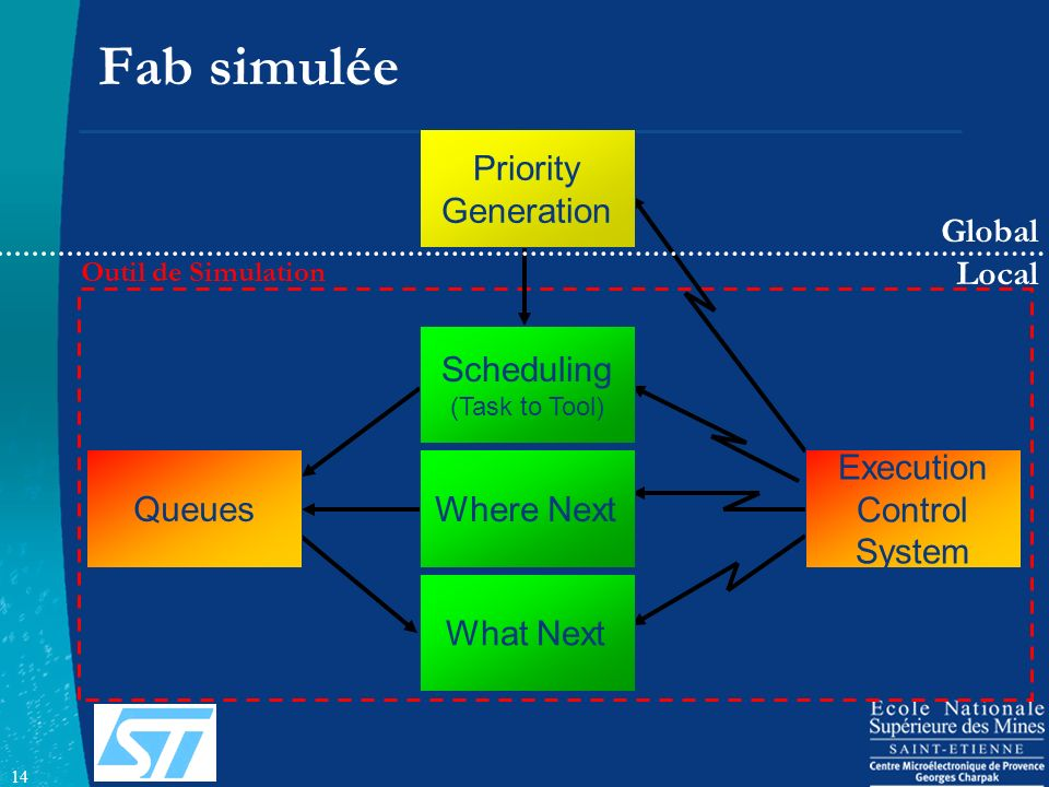 14 Queues Execution Control System Priority Generation Scheduling (Task to Tool) Where Next What Next Outil de Simulation Fab simulée Global Local